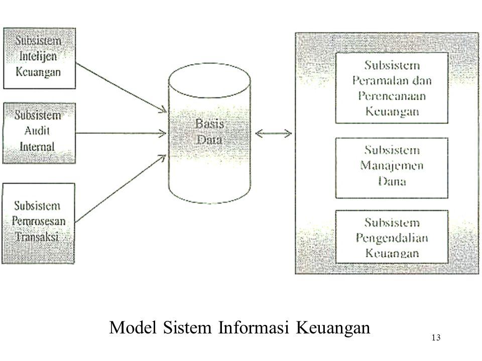13 Model Sistem Informasi Keuangan