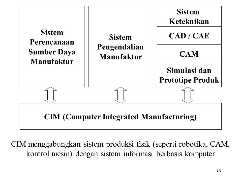 18 CIM (Computer Integrated Manufacturing) Sistem Perencanaan Sumber Daya Manufaktur Sistem Pengendalian Manufaktur Sistem Keteknikan CAD / CAE CAM Si