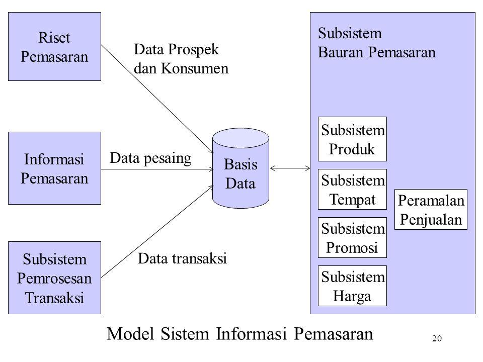 20 Basis Data Riset Pemasaran Informasi Pemasaran Subsistem Pemrosesan Transaksi Subsistem Produk Subsistem Tempat Subsistem Promosi Subsistem Harga P