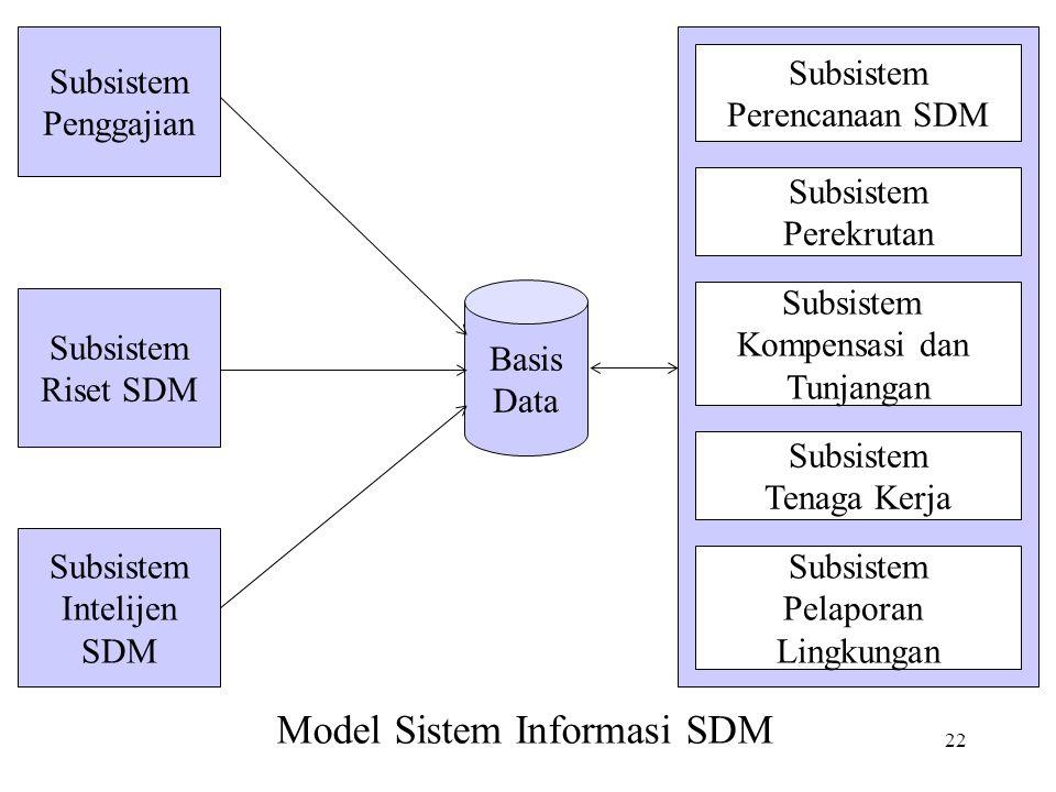 22 Basis Data Subsistem Penggajian Subsistem Riset SDM Subsistem Intelijen SDM Subsistem Perencanaan SDM Subsistem Perekrutan Subsistem Kompensasi dan