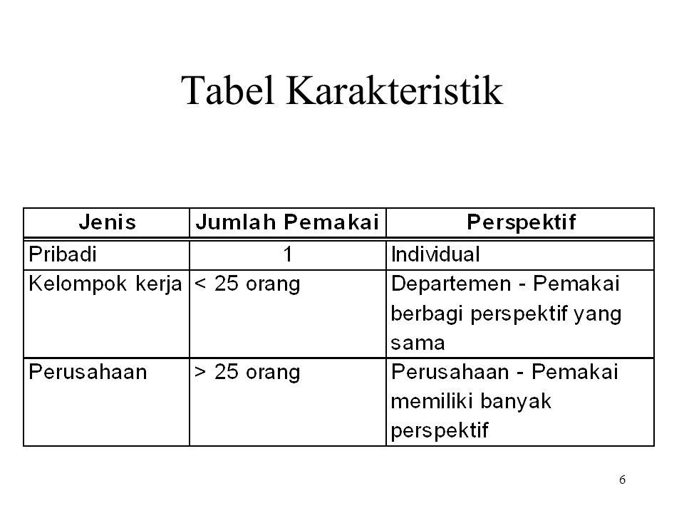 6 Tabel Karakteristik