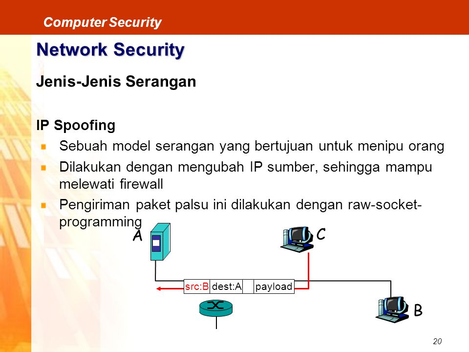 20 Computer Security Network Security Jenis-Jenis Serangan IP Spoofing Sebuah model serangan yang bertujuan untuk menipu orang Dilakukan dengan mengub