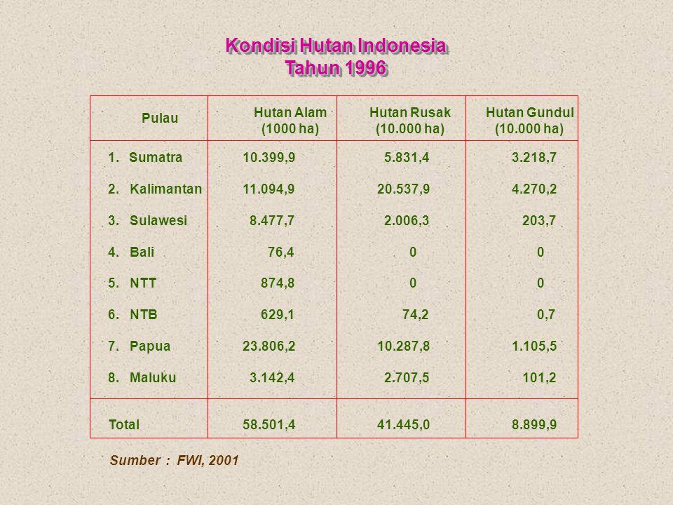 Kondisi Hutan Indonesia Tahun 1996 Kondisi Hutan Indonesia Tahun 1996 Sumber : FWI, 2001 1. Sumatra10.399,9 5.831,43.218,7 2. Kalimantan11.094,920.537