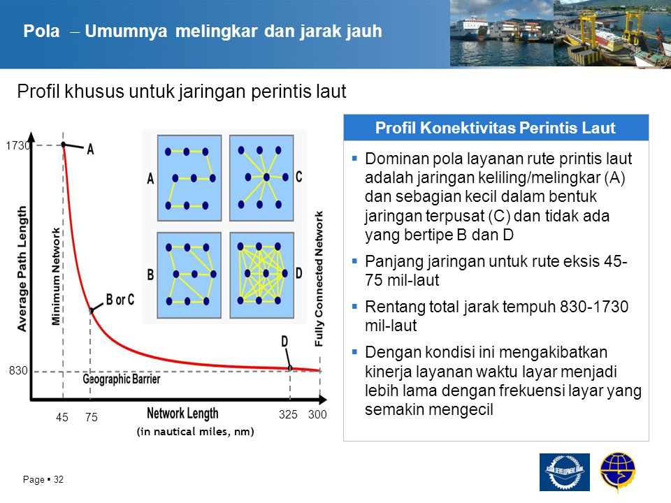 Page  33 Konektivitas dan Aksesibilitas Analisa Indeks