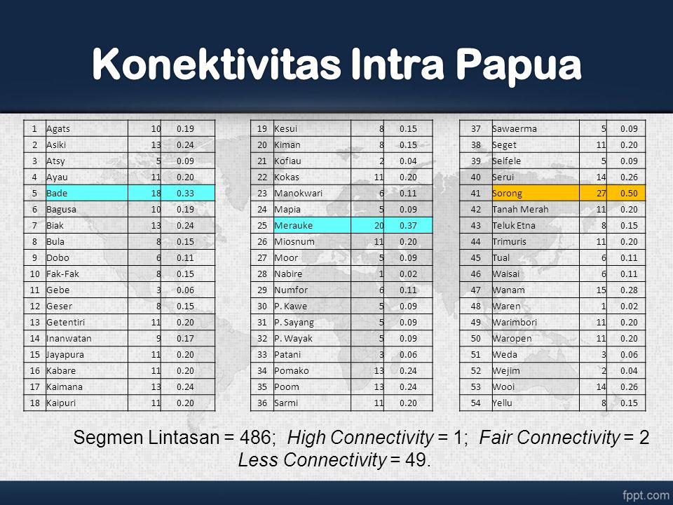 Page  40 Rendahnya aksesibilitas di wilayah Sulawesi utamanya akibat rendahnya tingkat konektivitas, lemahnya infrastruktur, tingginya biaya logistik dan rendahnya interaksi ekonomi Bitung dan Makassar merupakan dua wilayah dengan tingkat aksesibilitas yang relatif dominan di wilayah Sulawesi akibat kekuatan infrastruktur, interaksi ekonomi hinterland dan foreland dari kedua wilayah ini dan juga kekuatan layanan jasa pelayaran yang cukup intensif