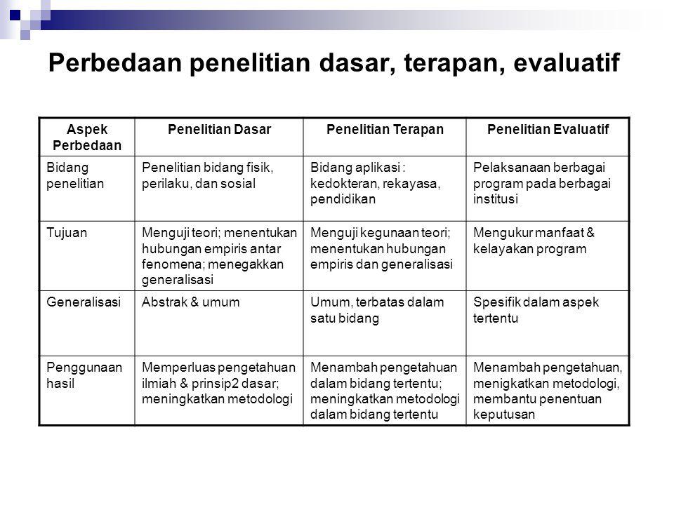 Perbedaan penelitian dasar, terapan, evaluatif Aspek Perbedaan Penelitian DasarPenelitian TerapanPenelitian Evaluatif Bidang penelitian Penelitian bid