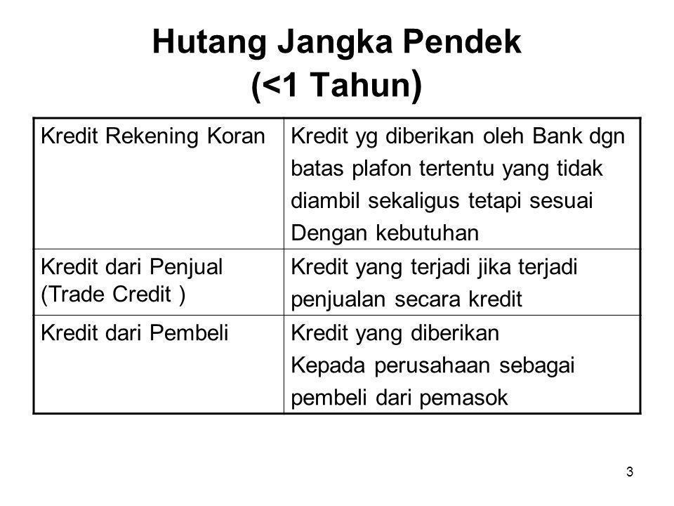 3 Hutang Jangka Pendek (<1 Tahun ) Kredit Rekening KoranKredit yg diberikan oleh Bank dgn batas plafon tertentu yang tidak diambil sekaligus tetapi sesuai Dengan kebutuhan Kredit dari Penjual (Trade Credit ) Kredit yang terjadi jika terjadi penjualan secara kredit Kredit dari PembeliKredit yang diberikan Kepada perusahaan sebagai pembeli dari pemasok