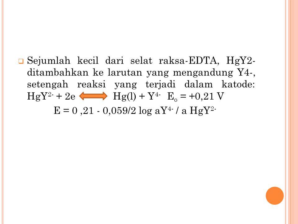  Sejumlah kecil dari selat raksa-EDTA, HgY2- ditambahkan ke larutan yang mengandung Y4-, setengah reaksi yang terjadi dalam katode: HgY 2- + 2e Hg(l) + Y 4- E o = +0,21 V E = 0,21 - 0,059/2 log aY 4- / a HgY 2-