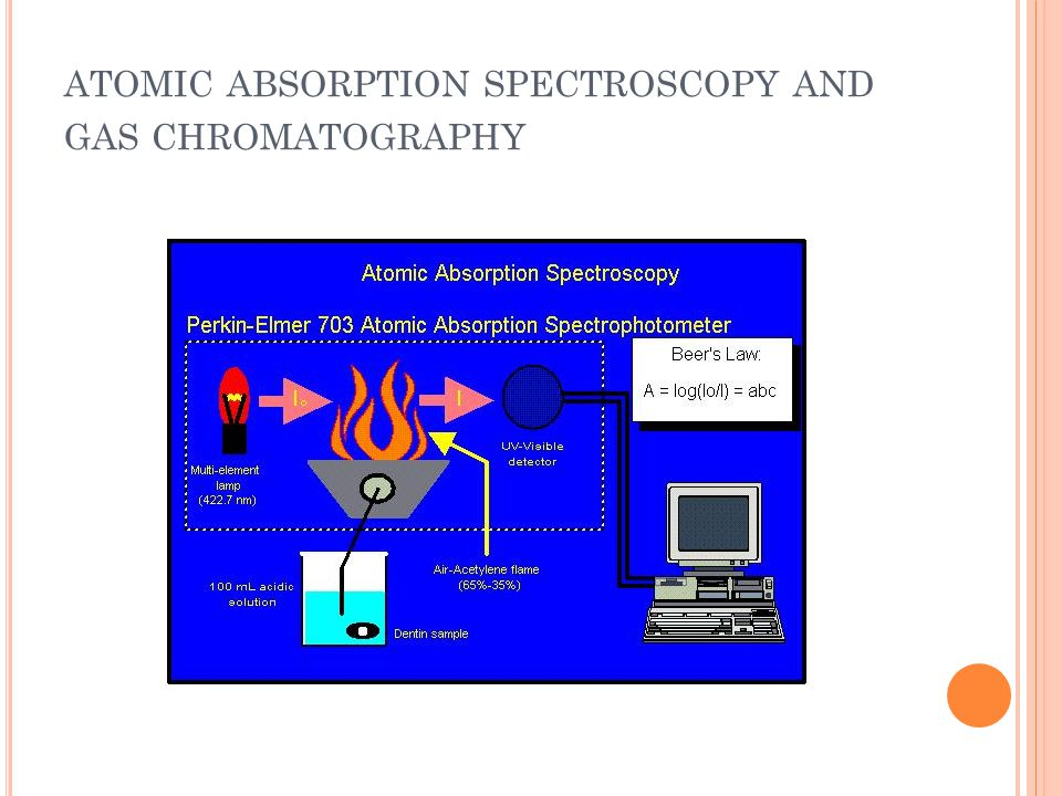 ATOMIC ABSORPTION SPECTROSCOPY AND GAS CHROMATOGRAPHY