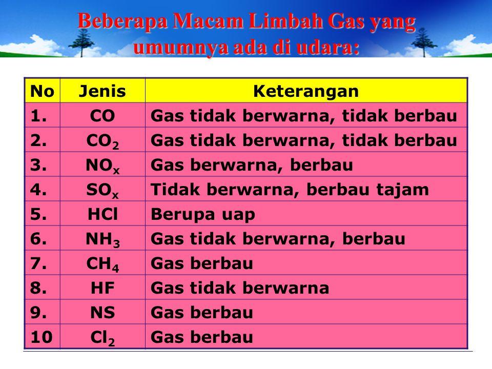 LIMBAH GAS Di udara, terkandung unsur-unsur kimia: O 2, N 2, NO 2, CO 2, H 2. Tingkat kualitas udara tergantung: Jenis limbah gas volume yang lepas la