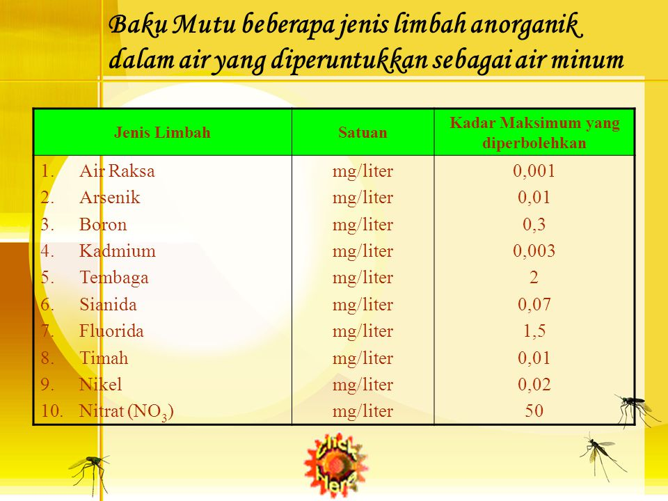 Baku Mutu beberapa jenis limbah anorganik dalam air yang diperuntukkan sebagai air minum Jenis LimbahSatuan Kadar Maksimum yang diperbolehkan 1.Air Raksa 2.Arsenik 3.Boron 4.Kadmium 5.Tembaga 6.Sianida 7.Fluorida 8.Timah 9.Nikel 10.Nitrat (NO 3 ) mg/liter 0,001 0,01 0,3 0,003 2 0,07 1,5 0,01 0,02 50