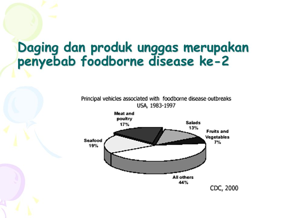 Tempat penyajian makanan yang beresiko menimbulkan Foodborne Diseases Fast food Restaurants Café Jajanan sekolah
