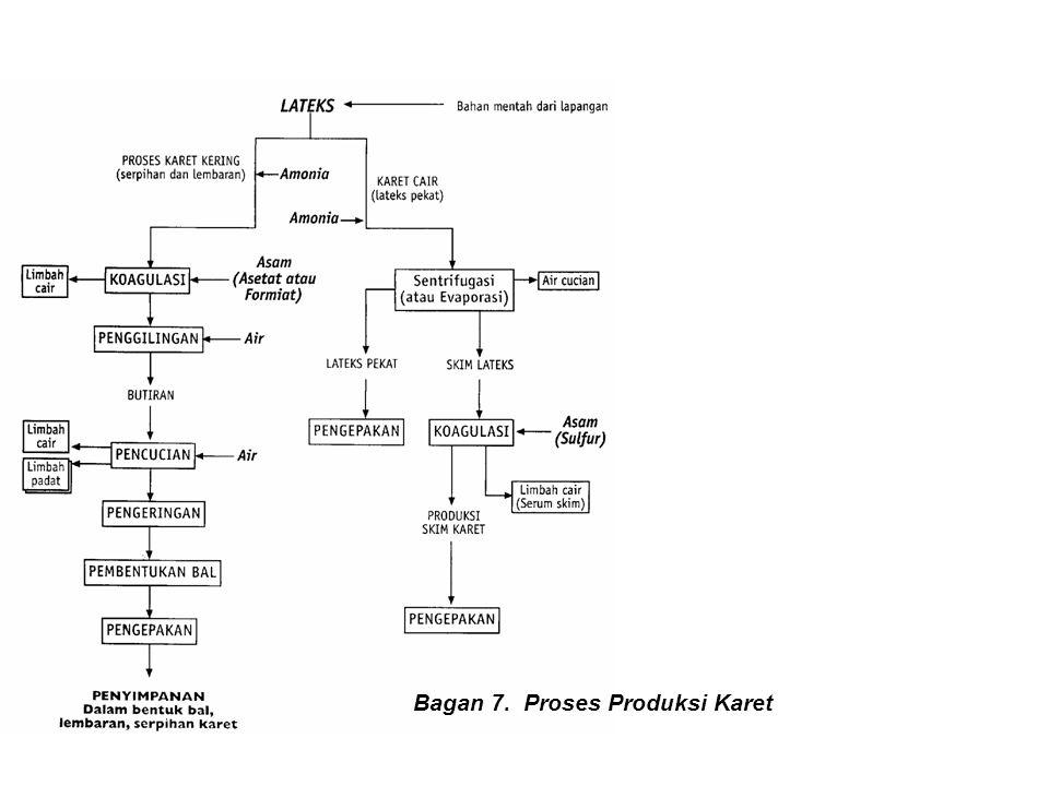 Bagan 7. Proses Produksi Karet