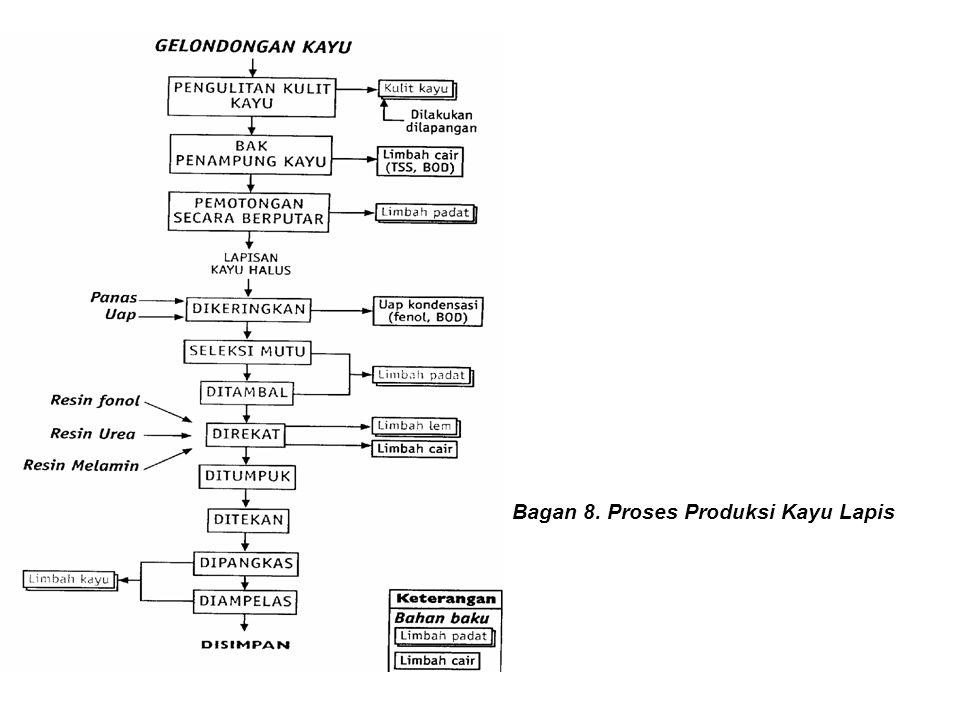 Bagan 8. Proses Produksi Kayu Lapis