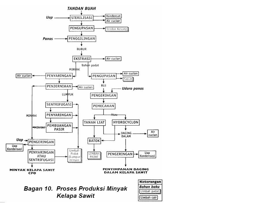 Bagan 10. Proses Produksi Minyak Kelapa Sawit