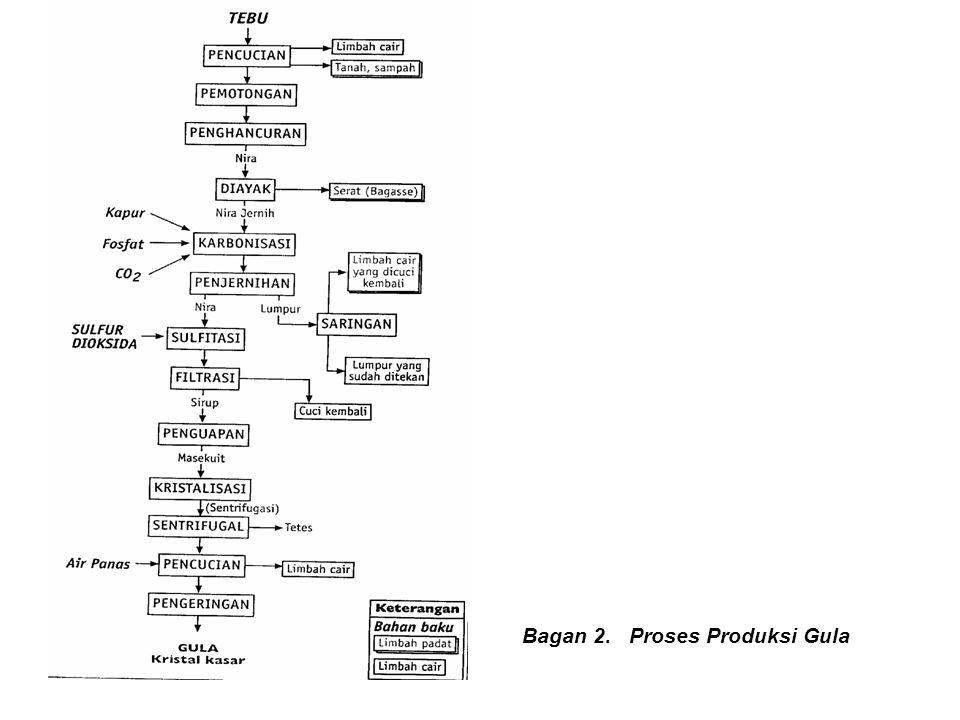 Bagan 2. Proses Produksi Gula
