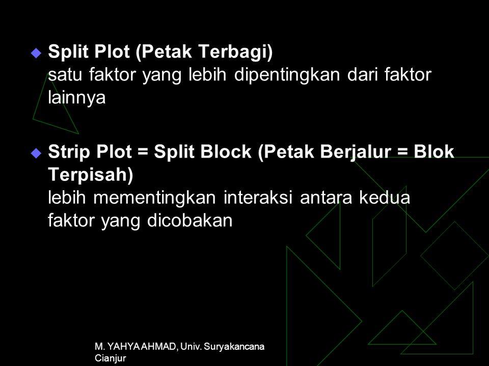 M. YAHYA AHMAD, Univ. Suryakancana Cianjur  Split Plot (Petak Terbagi) satu faktor yang lebih dipentingkan dari faktor lainnya  Strip Plot = Split B