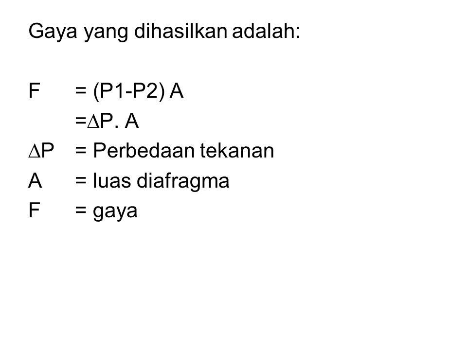 Gaya yang dihasilkan adalah: F= (P1-P2) A =  P. A  P= Perbedaan tekanan A= luas diafragma F= gaya