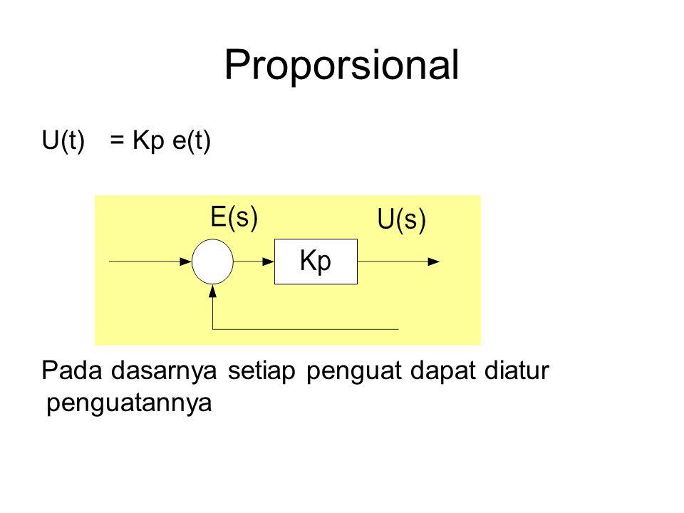 Proporsional U(t)= Kp e(t) Pada dasarnya setiap penguat dapat diatur penguatannya