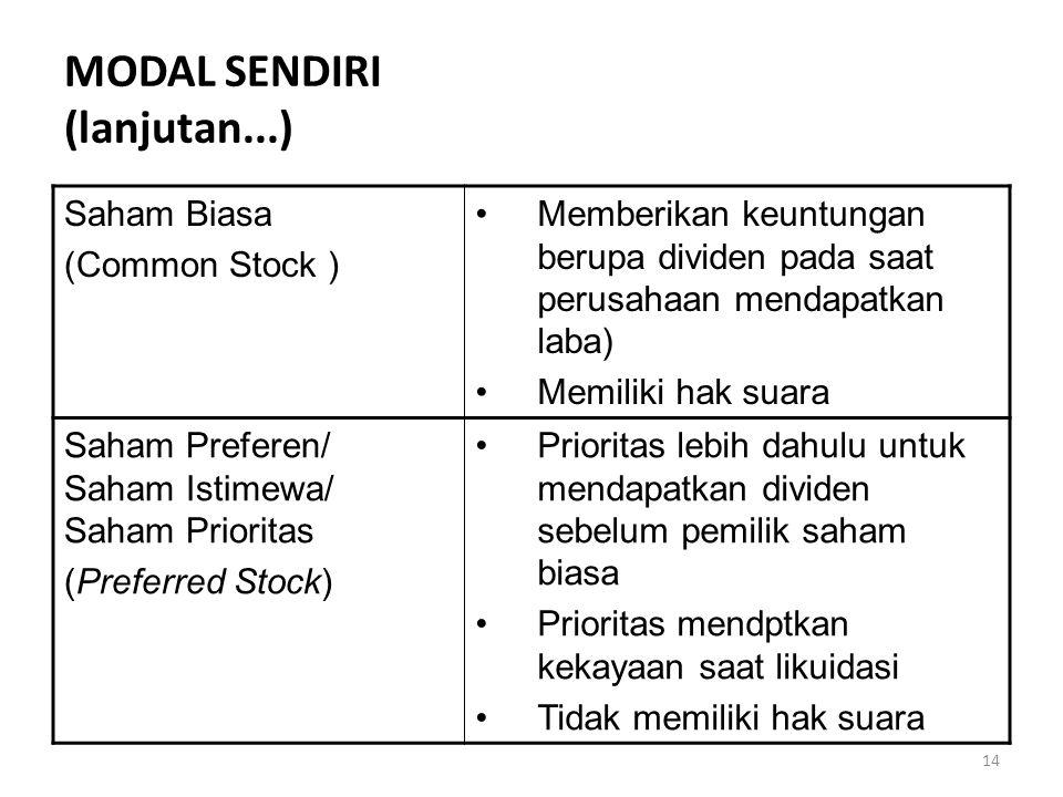 14 MODAL SENDIRI (lanjutan...) Saham Biasa (Common Stock ) Memberikan keuntungan berupa dividen pada saat perusahaan mendapatkan laba) Memiliki hak suara Saham Preferen/ Saham Istimewa/ Saham Prioritas (Preferred Stock) Prioritas lebih dahulu untuk mendapatkan dividen sebelum pemilik saham biasa Prioritas mendptkan kekayaan saat likuidasi Tidak memiliki hak suara