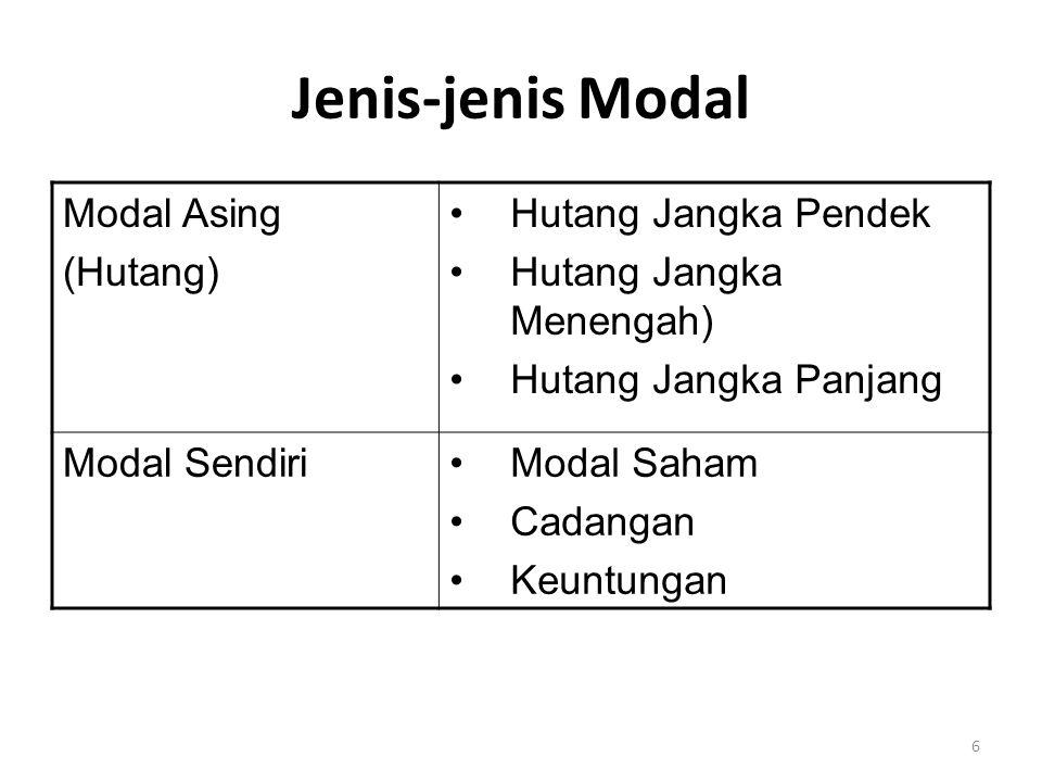 6 Jenis-jenis Modal Modal Asing (Hutang) Hutang Jangka Pendek Hutang Jangka Menengah) Hutang Jangka Panjang Modal SendiriModal Saham Cadangan Keuntungan