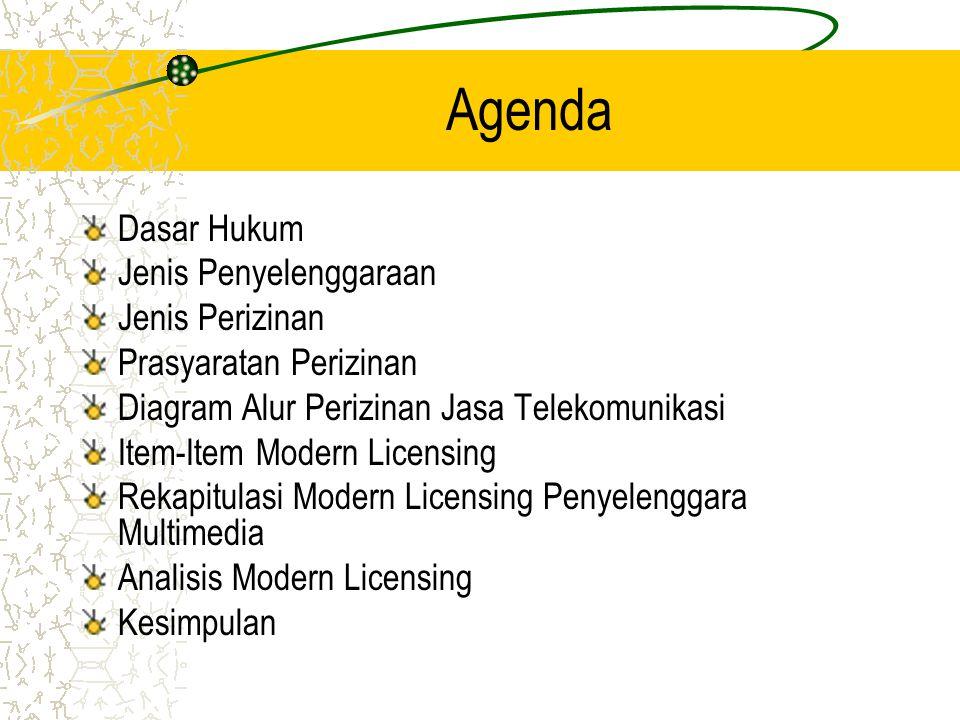 Dasar Hukum Undang-Undang No.36 Tahun 1999 Peraturan Pemerintah No.