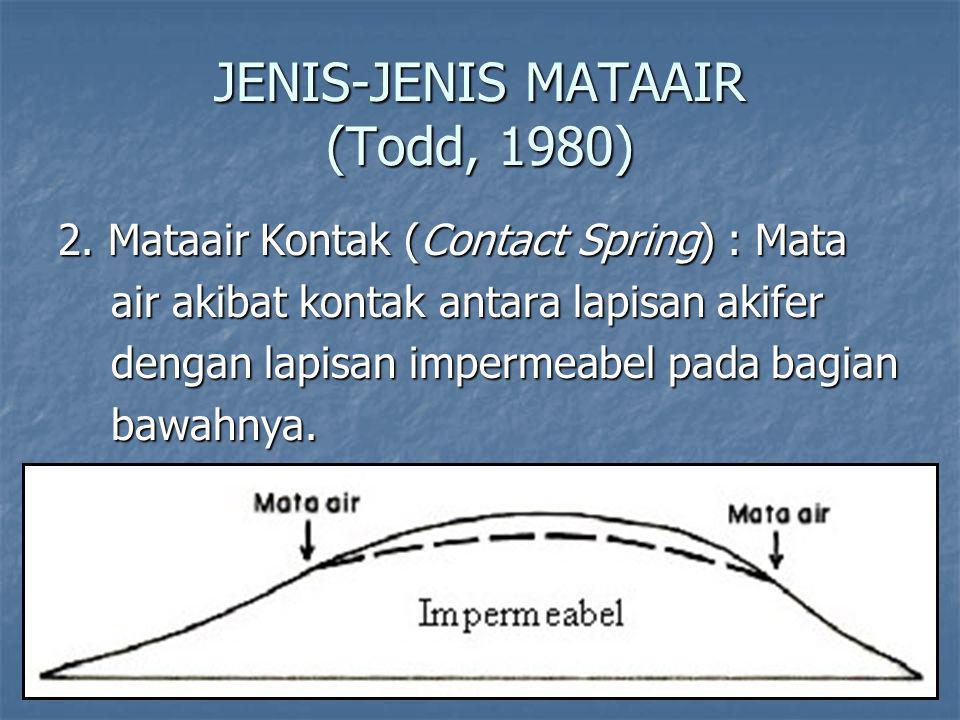JENIS-JENIS MATAAIR (Todd, 1980) 2.