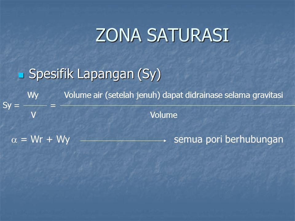 ZONA SATURASI Spesifik Lapangan (Sy) Spesifik Lapangan (Sy) Wy Volume air (setelah jenuh) dapat didrainase selama gravitasi Sy = = V Volume  = Wr + Wy semua pori berhubungan