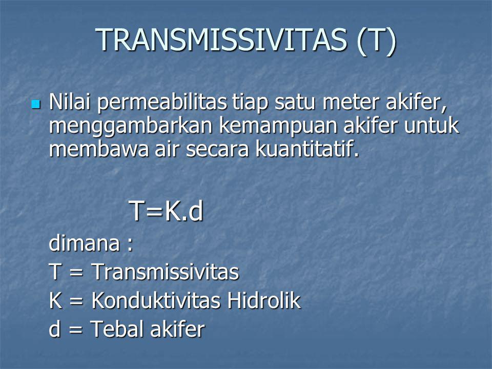 TRANSMISSIVITAS (T) Nilai permeabilitas tiap satu meter akifer, menggambarkan kemampuan akifer untuk membawa air secara kuantitatif.