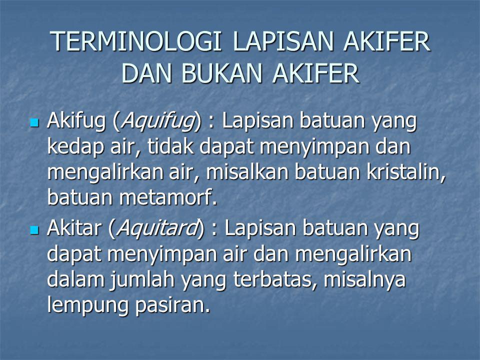 TERMINOLOGI LAPISAN AKIFER DAN BUKAN AKIFER Akifug (Aquifug) : Lapisan batuan yang kedap air, tidak dapat menyimpan dan mengalirkan air, misalkan batuan kristalin, batuan metamorf.