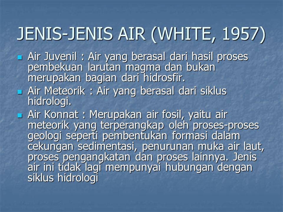 JENIS-JENIS AIR (WHITE, 1957) Air Juvenil : Air yang berasal dari hasil proses pembekuan larutan magma dan bukan merupakan bagian dari hidrosfir.