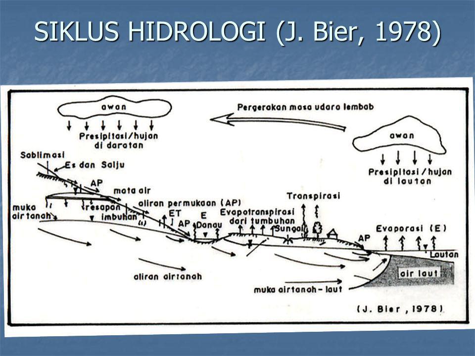 SIKLUS HIDROLOGI (J. Bier, 1978)