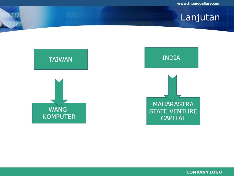 COMPANY LOGO www.themegallery.com Lanjutan. TAIWAN INDIA WANG KOMPUTER MAHARASTRA STATE VENTURE CAPITAL