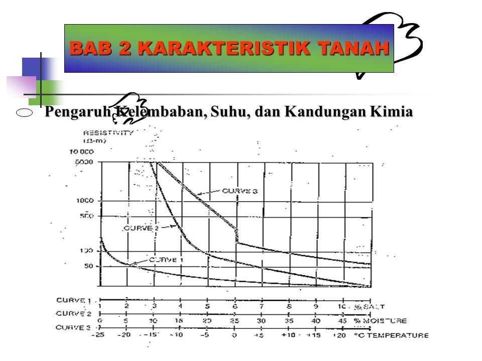 BAB 2 KARAKTERISTIK TANAH Pengaruh Kelembaban, Suhu, dan Kandungan Kimia
