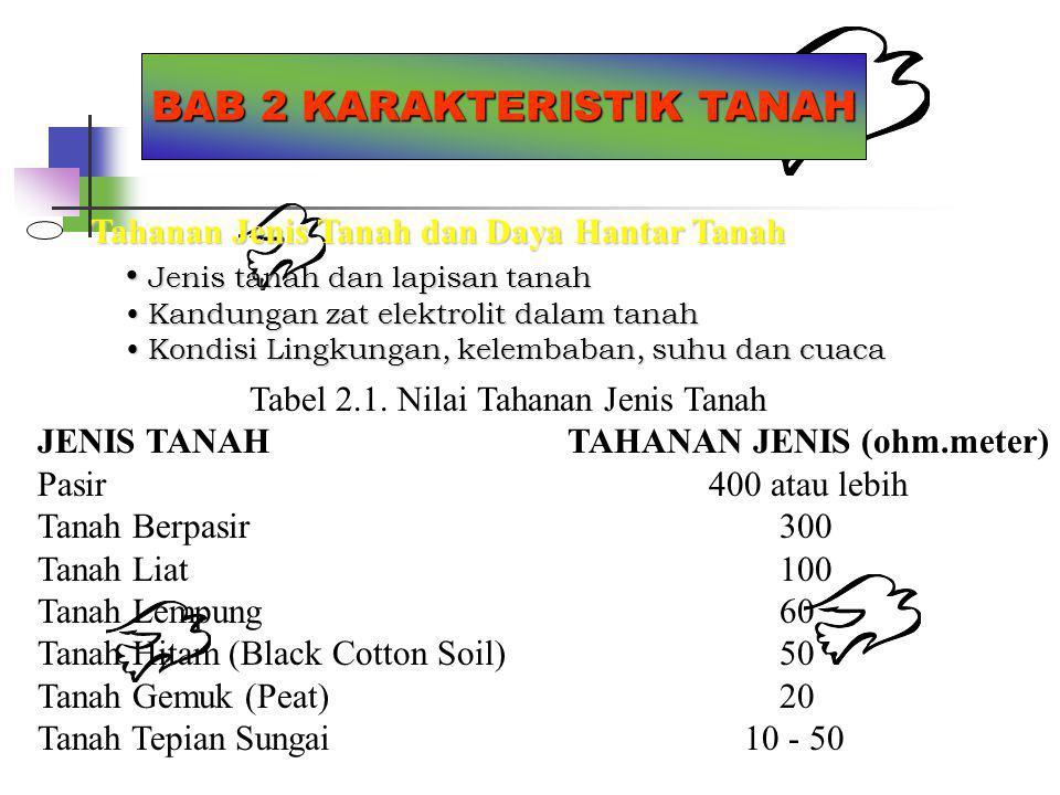 BAB 2 KARAKTERISTIK TANAH Model Tanah : Tanah Yang Seragam Tanah Yang Seragam(Uniform) Tahanan Jenis Tanah dianggap konstan (Seragam) Tanah Yang Tidak