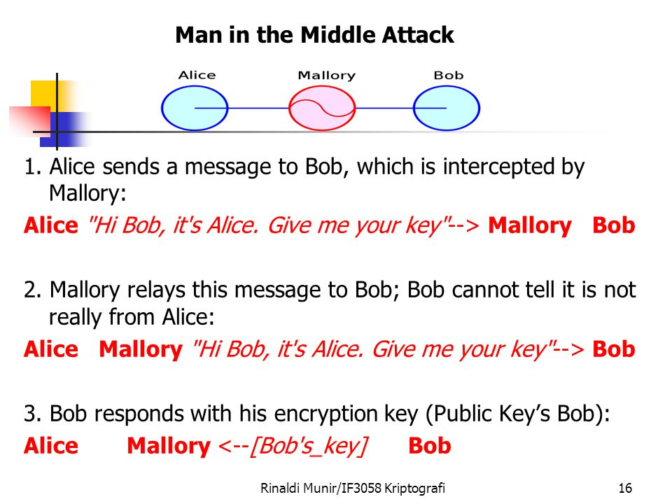 1. Alice sends a message to Bob, which is intercepted by Mallory: Alice