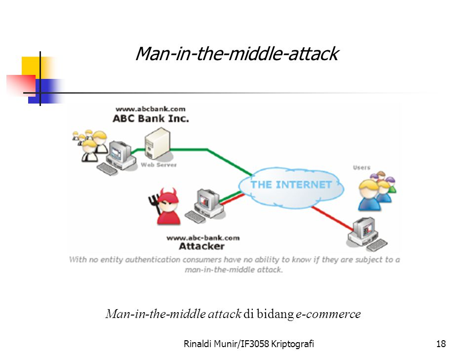 Rinaldi Munir/IF3058 Kriptografi18 Man-in-the-middle-attack Man-in-the-middle attack di bidang e-commerce