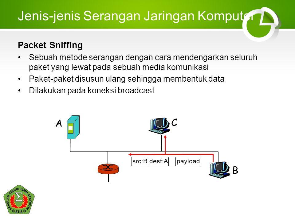 Jenis-jenis Serangan Jaringan Komputer Packet Sniffing Sebuah metode serangan dengan cara mendengarkan seluruh paket yang lewat pada sebuah media komunikasi Paket-paket disusun ulang sehingga membentuk data Dilakukan pada koneksi broadcast A B C src:B dest:A payload