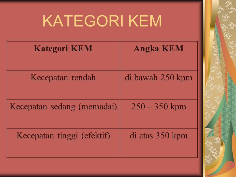 KATEGORI KEM Kategori KEMAngka KEM Kecepatan rendahdi bawah 250 kpm Kecepatan sedang (memadai)250 – 350 kpm Kecepatan tinggi (efektif)di atas 350 kpm