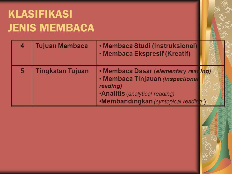 KLASIFIKASI JENIS MEMBACA 6 teknik menemukan informasi fokus Baca-pilih (selecting) Baca-lompat (skipping) Baca-layap (skimming) Baca-tatap (scanning)