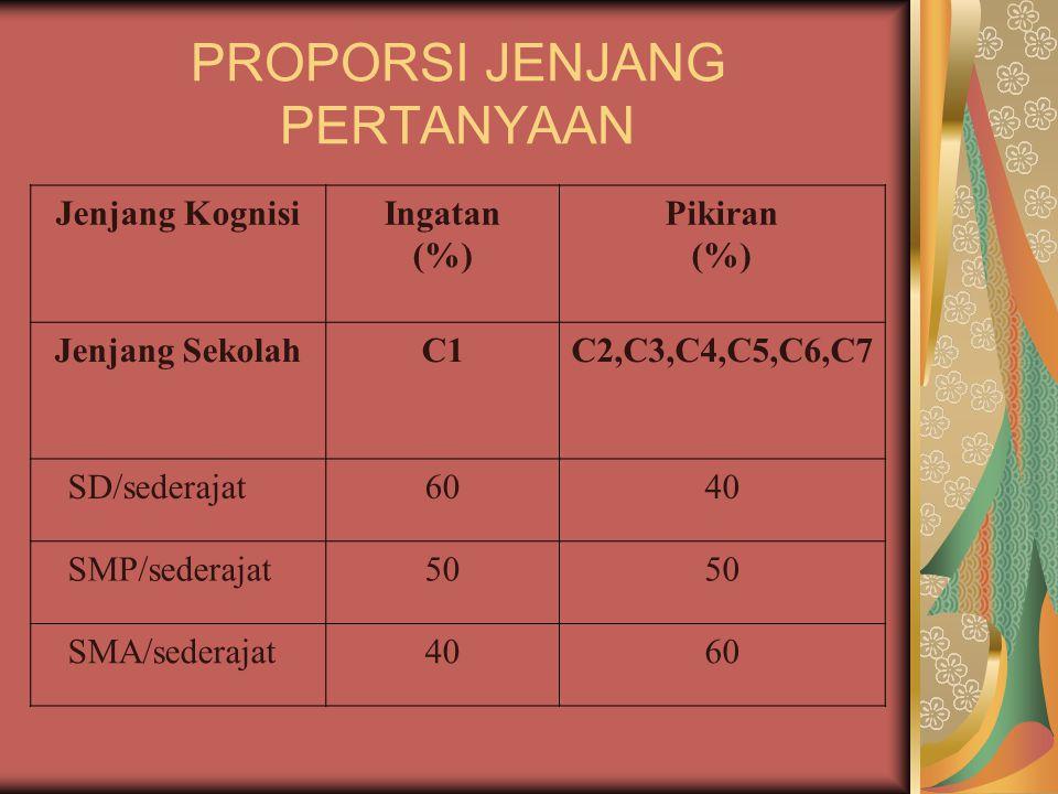 PROPORSI JENJANG PERTANYAAN Jenjang KognisiIngatan (%) Pikiran (%) Jenjang SekolahC1C2,C3,C4,C5,C6,C7 SD/sederajat6040 SMP/sederajat50 SMA/sederajat4060
