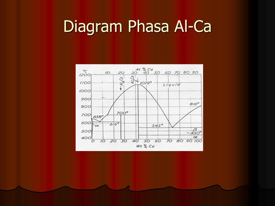 Diagram Phasa Al-Ca