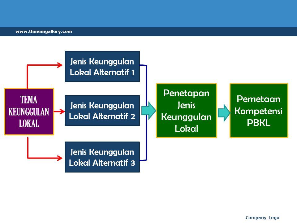 www.thmemgallery.com Pemetaan Kompetensi PBKL Pengetahuan Keterampilan Sikap Strategi Penyelenggaraan