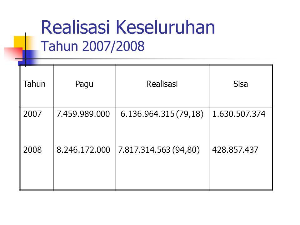 Realisasi Keseluruhan Tahun 2007/2008 TahunPaguRealisasiSisa 2007 2008 7.459.989.000 8.246.172.000 6.136.964.315 (79,18) 7.817.314.563 (94,80) 1.630.5