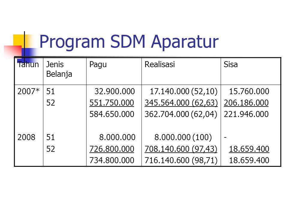 Program SDM Aparatur TahunJenis Belanja PaguRealisasiSisa 2007* 2008 51 52 51 52 32.900.000 551.750.000 584.650.000 8.000.000 726.800.000 734.800.000