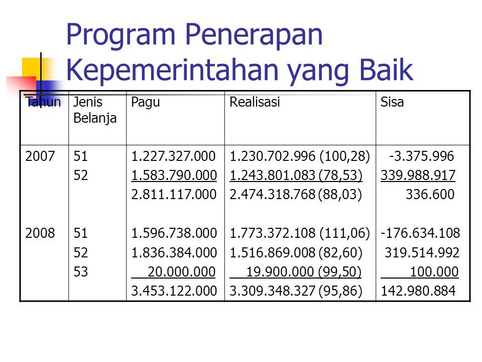 Program Keluarga Berencana TahunJenis Belanja PaguRealisasiSisa 2007 2008 51 52 51 52 24.193.000 1.987.592.000 2.011.785.000 96.801.000 1.341.937.000 1.438.738.000 24.193.000 (100) 1.303.563.397 (65,59) 1.327.756.397 (82,8) 79.255.000 (81,87) 1.228.713.200 (91,56) 1.307.968.200 (86,75) - 684.028.603 17.546.000 113.223.800 130.769.800
