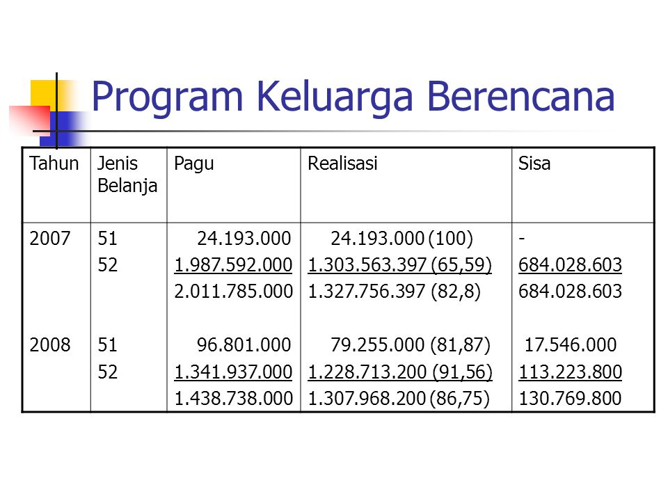 Program Keluarga Berencana TahunJenis Belanja PaguRealisasiSisa 2007 2008 51 52 51 52 24.193.000 1.987.592.000 2.011.785.000 96.801.000 1.341.937.000