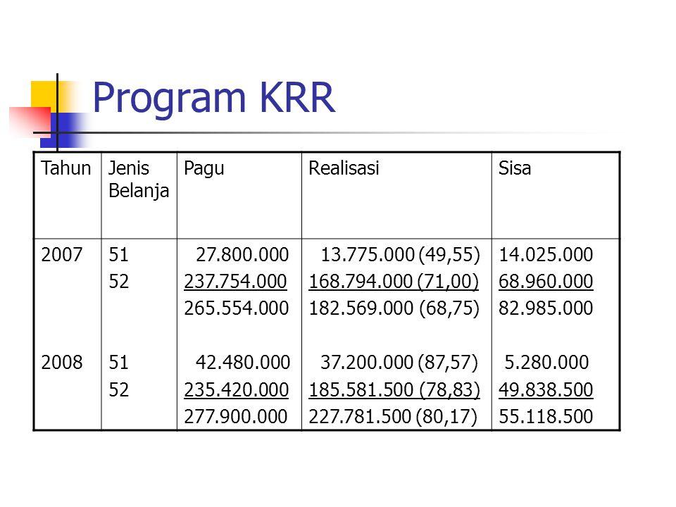 Program Ketahanan dan Pemberdayaan Keluarga TahunJenis Belanja PaguRealisasiSisa 2007 2008 51 52 51 52 53 16.200.000 594.750.000 610.950.000 49.850.000 662.101.000 25.000.000 736.951.000 13.200.000 (51,2) 466.940.000 (78,51) 480.140.000 (76.43) 45.600.000 (91,47) 635.340.000 (95,96) 25.000.000 (100) 703.410.000 (95,79) 13.000.000 127.810.000 140.810.000 4.250.000 26.761.000 __________ 31.011.000