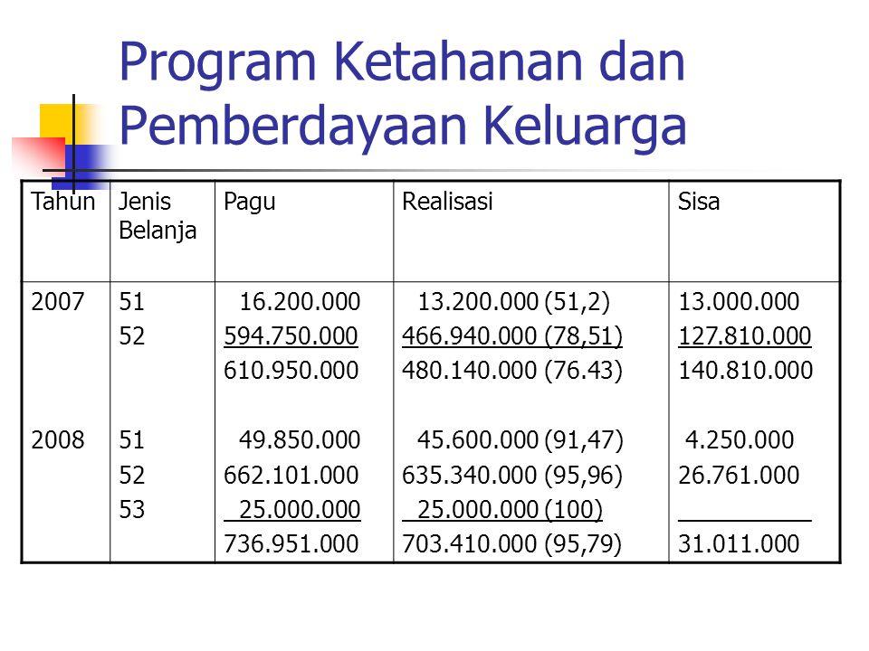 Program Ketahanan dan Pemberdayaan Keluarga TahunJenis Belanja PaguRealisasiSisa 2007 2008 51 52 51 52 53 16.200.000 594.750.000 610.950.000 49.850.00