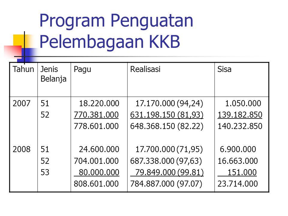 Program Penguatan Pelembagaan KKB TahunJenis Belanja PaguRealisasiSisa 2007 2008 51 52 51 52 53 18.220.000 770.381.000 778.601.000 24.600.000 704.001.